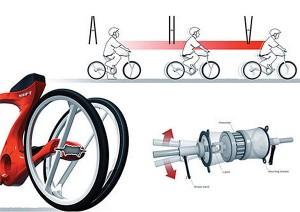 Принцып работы велосипеда