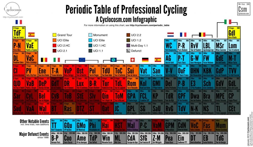Периодическая система вело гонок