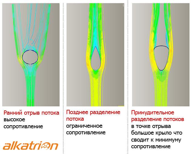 Aero  Велосипед — Scott F01L аэродинамическое сопротивление