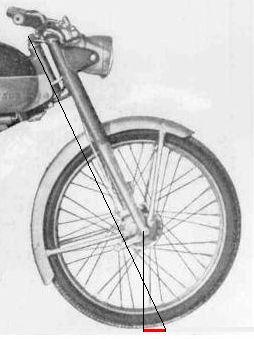 Поворот велосипеда
