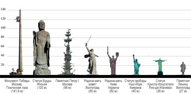 высота памятников