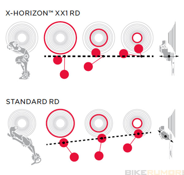 задний переключатель SRAM XX1 horizon derailleur
