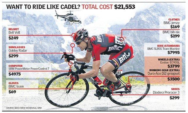 Стоимость велосипеда и экипировки