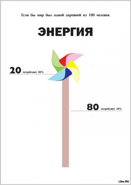Если бы в современном мире проживали 100 человек мировая статистика