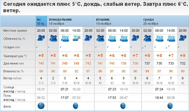Захарова подняла погода в богдановиче гисметео газобетона под ключ