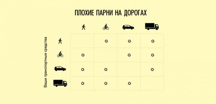 Плохие парни на дорогах, психология