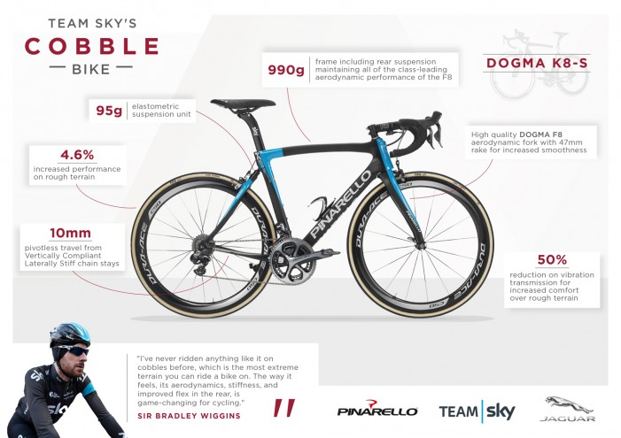 Инфографика  о велосипеде Pinarello Jaguar Bike