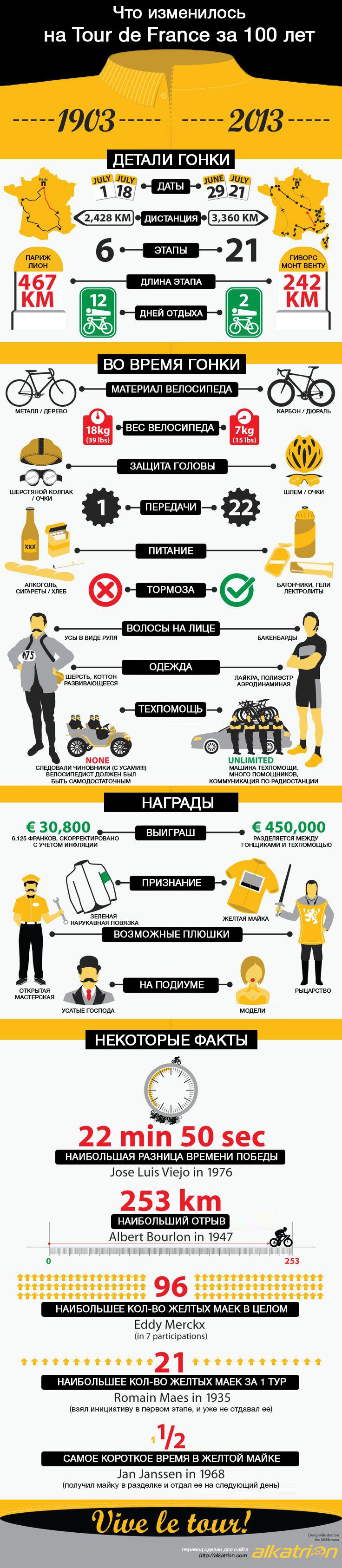 Тур де Франс. Инфографика. Что изменилось за сто лет Tour de France infographics