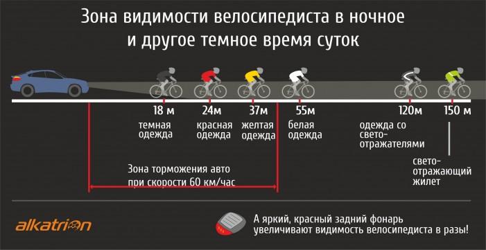 Зона видимости велосипедиста в ночное и другое темное время суток