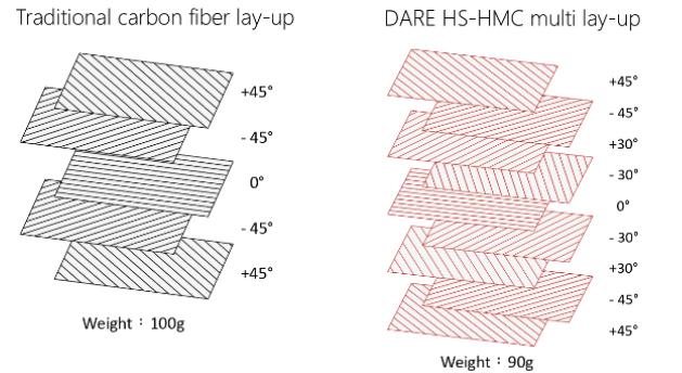 Dare-Carbon-Fiber-HS-HMC-multi-lay-up-prepreg