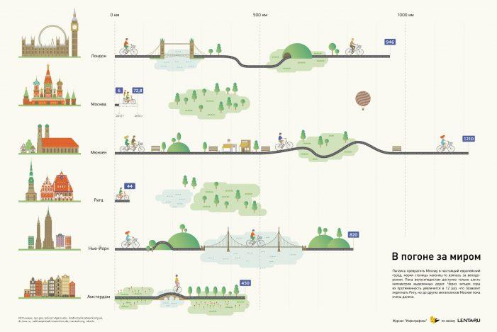 Велодорожки в виде инфографики